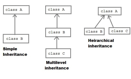 Multilevel and Multiple Inheritance in PHP