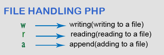 Basic File Handling in PHP