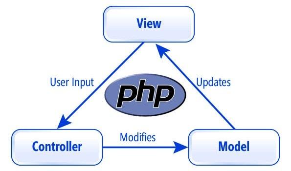 php mvc model